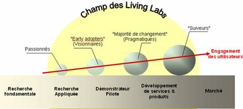Livinglab2