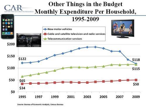 Budget_us