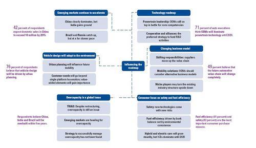Kpmg roadmap