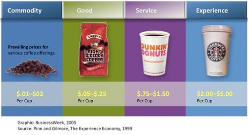 Experience-economy-coffee1