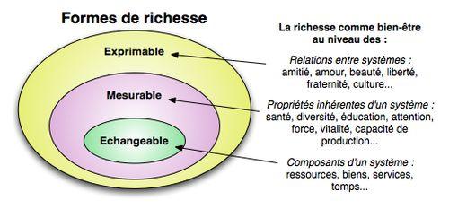 Formes_de_richesse
