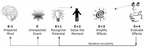 Maximising-Serendipity-diagram-v2
